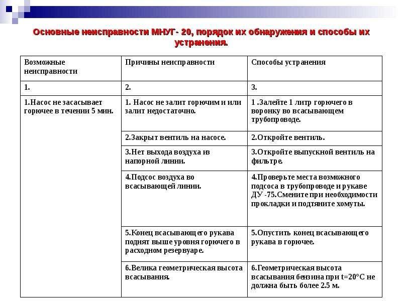 Основные неисправности МНУГ- 20, порядок их обнаружения и способы их устранения.