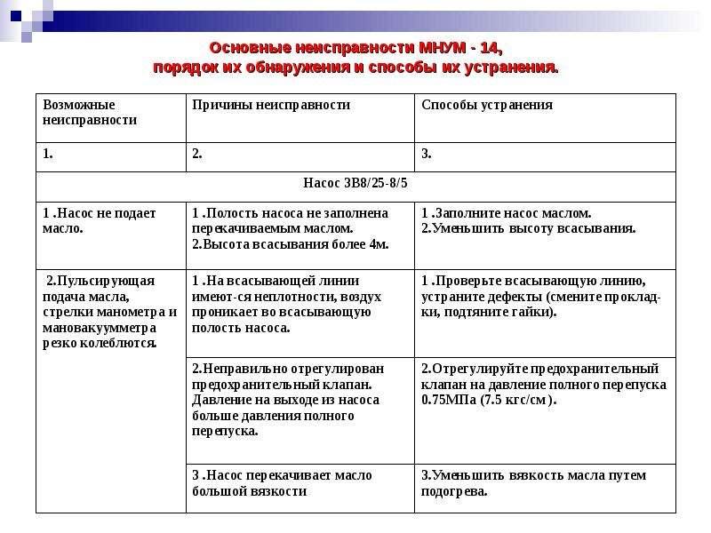 Основные неисправности МНУМ - 14, порядок их обнаружения и способы их устранения.