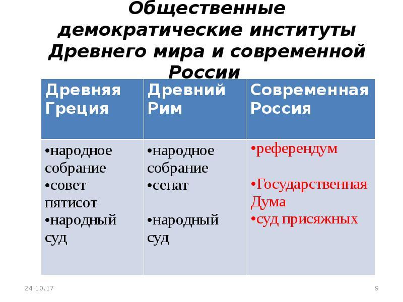 Общественные демократические институты Древнего мира и современной России