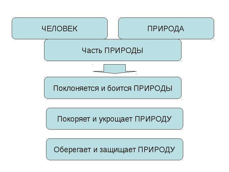 КУЛЬТУРА. ЧЕЛОВЕК. ЦИВИЛИЗАЦИЯ, слайд 2