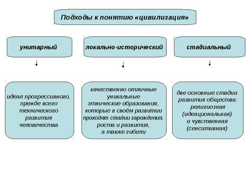КУЛЬТУРА. ЧЕЛОВЕК. ЦИВИЛИЗАЦИЯ, слайд 21