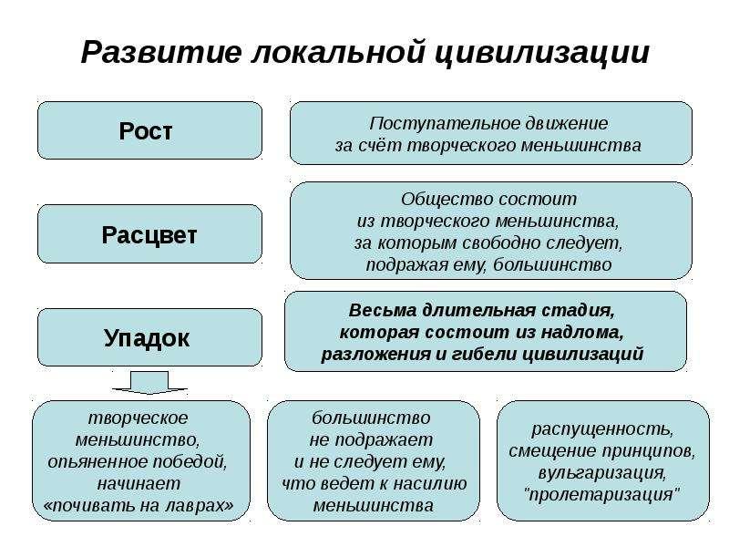 Развитие локальной цивилизации