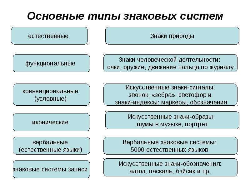 Основные типы знаковых систем