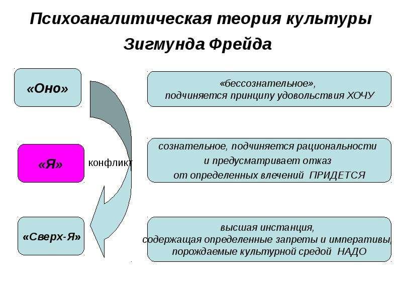 Психоаналитическая теория культуры Зигмунда Фрейда