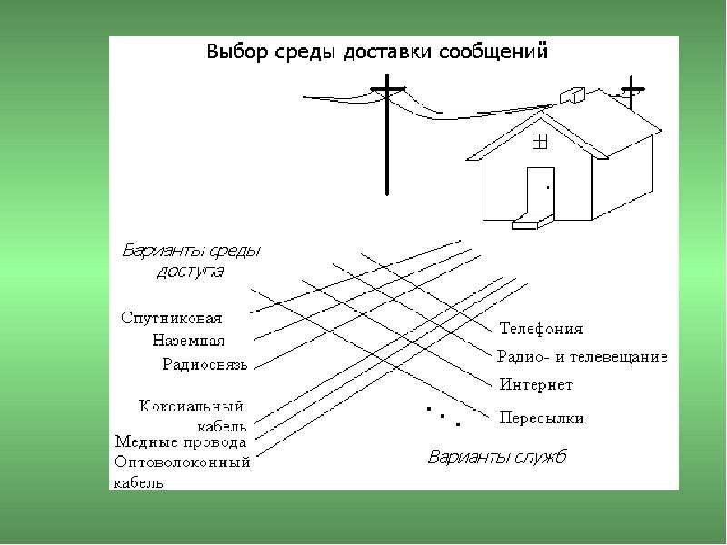 Основы построения телекоммуникационных систем и сетей, слайд 2