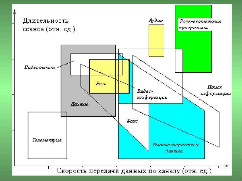 Основы построения телекоммуникационных систем и сетей, слайд 12