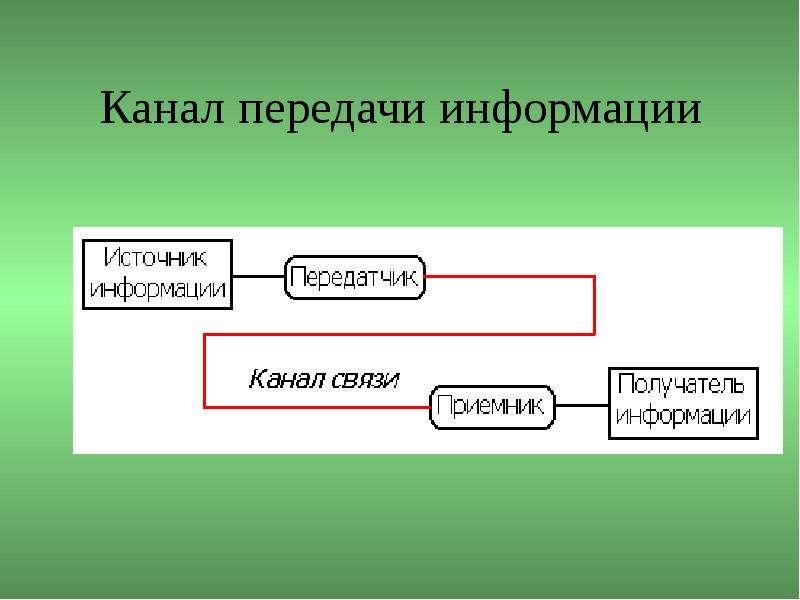Канал передачи информации