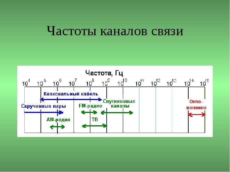 Частоты каналов связи