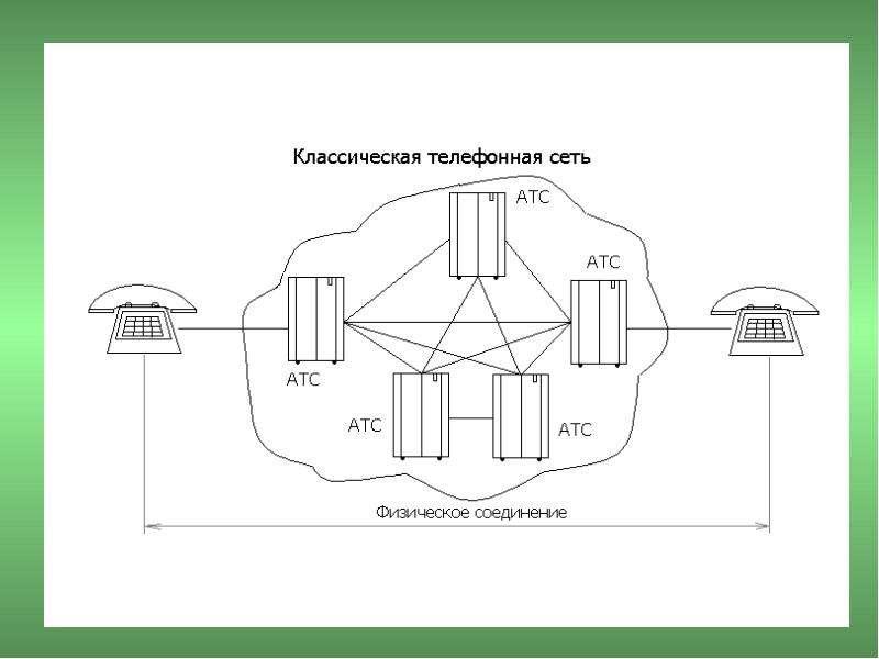 Основы построения телекоммуникационных систем и сетей, слайд 18