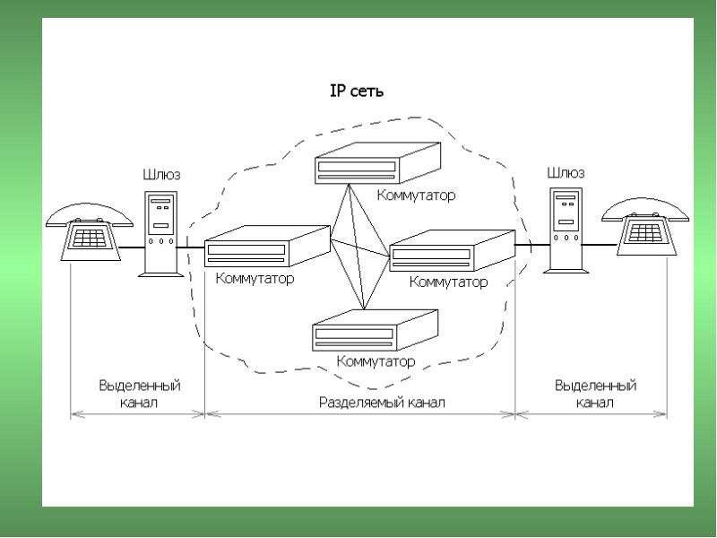 Основы построения телекоммуникационных систем и сетей, слайд 19