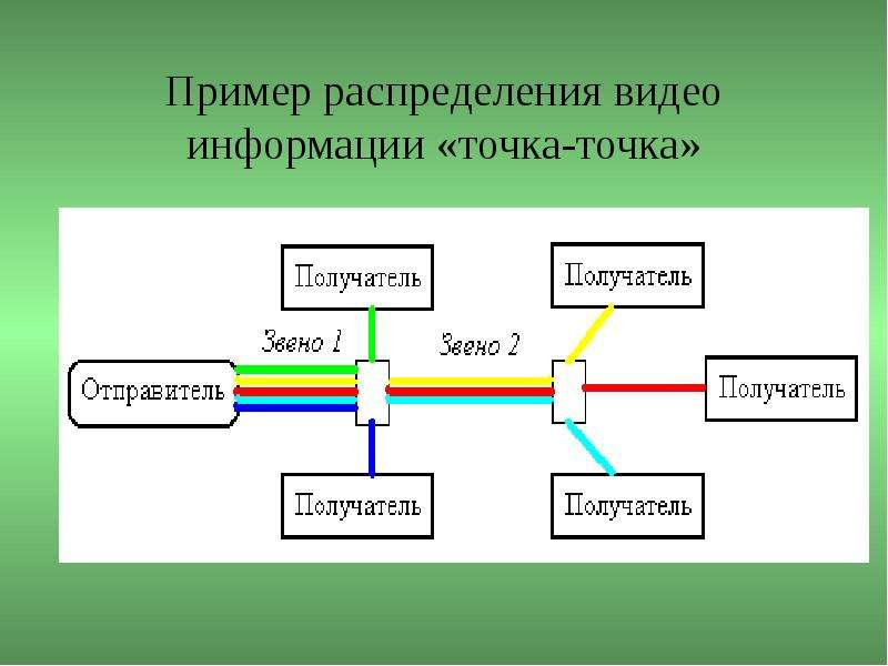 Пример распределения видео информации «точка-точка»