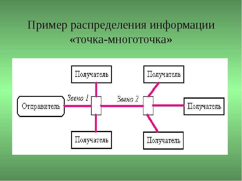 Пример распределения информации «точка-многоточка»