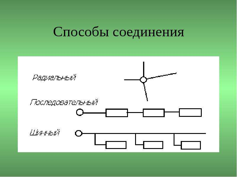 Способы соединения