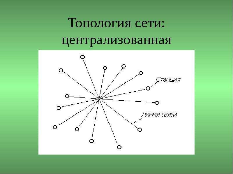 Топология сети: централизованная