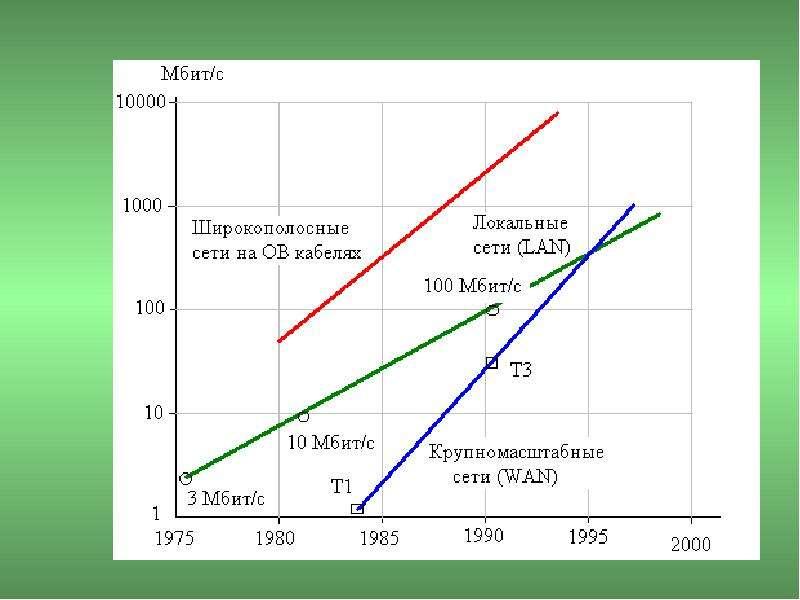 Основы построения телекоммуникационных систем и сетей, слайд 44