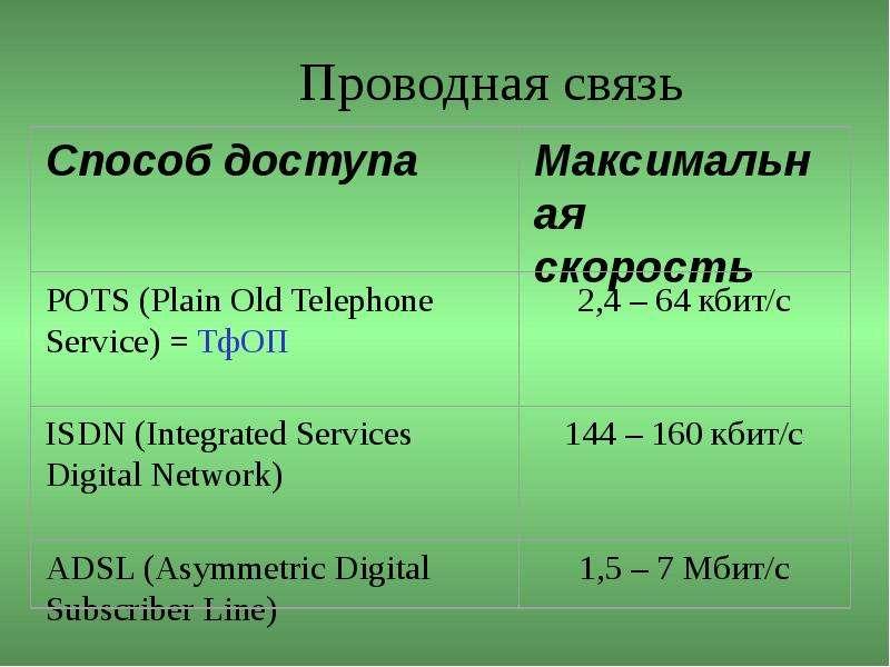 Проводная связь