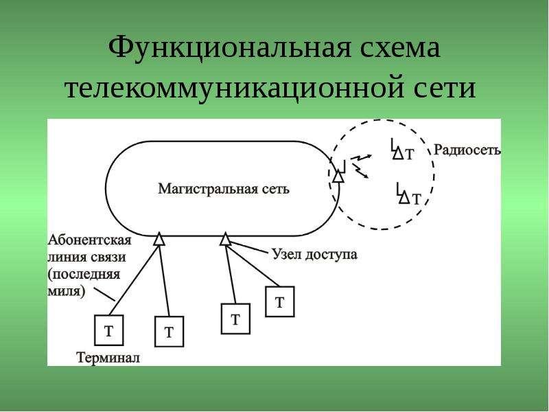 Функциональная схема телекоммуникационной сети