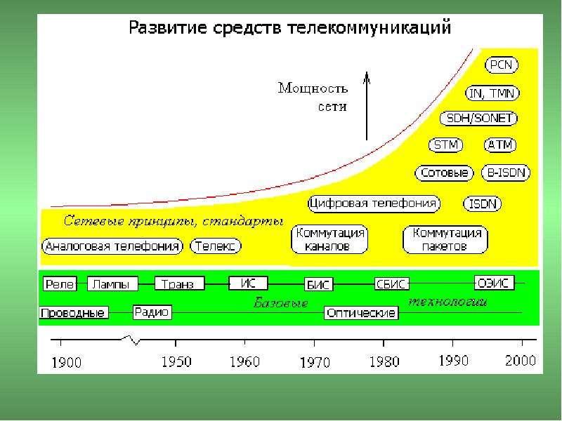 Основы построения телекоммуникационных систем и сетей, слайд 48