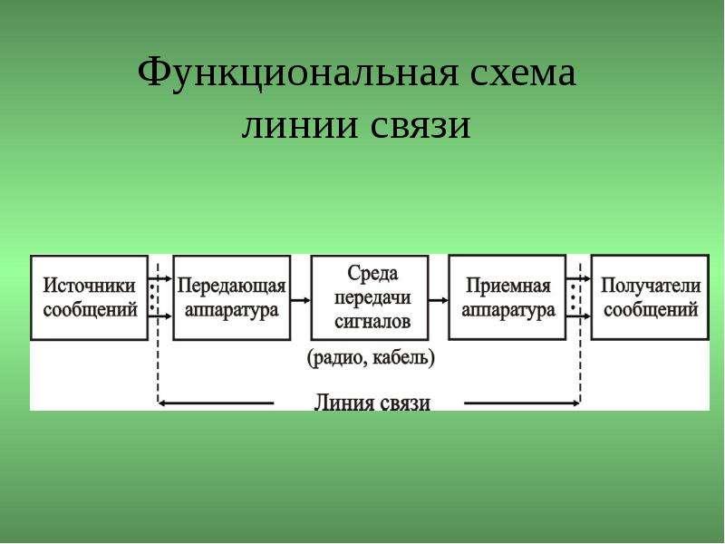 Функциональная схема линии связи