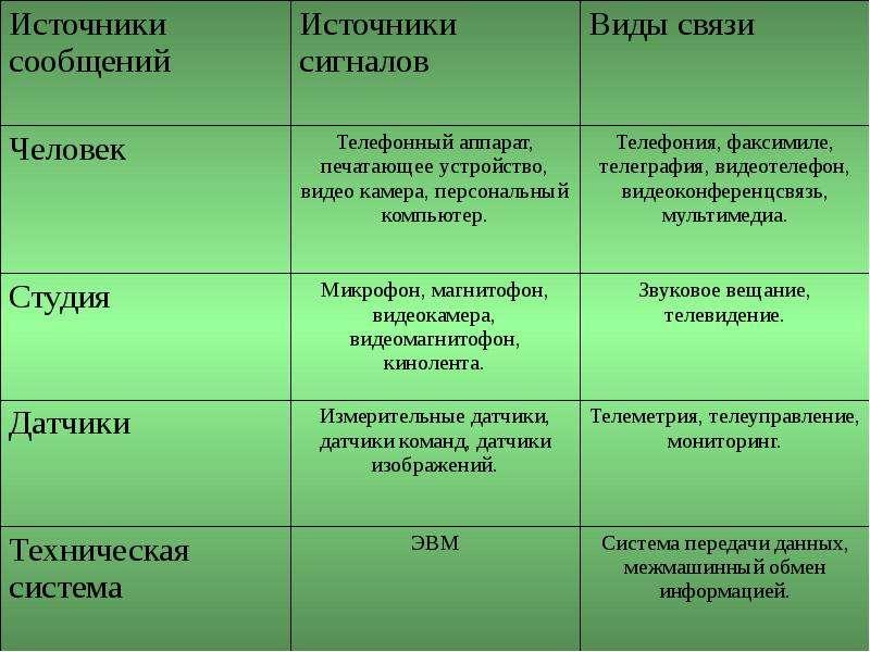 Основы построения телекоммуникационных систем и сетей, слайд 10