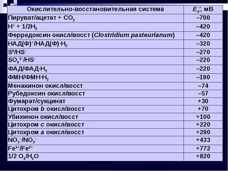 Энергетический метаболизм прокариотов, слайд 7