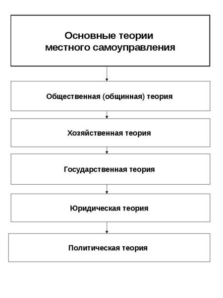 Опорные конспекты по курсу муниципального управления, слайд 12
