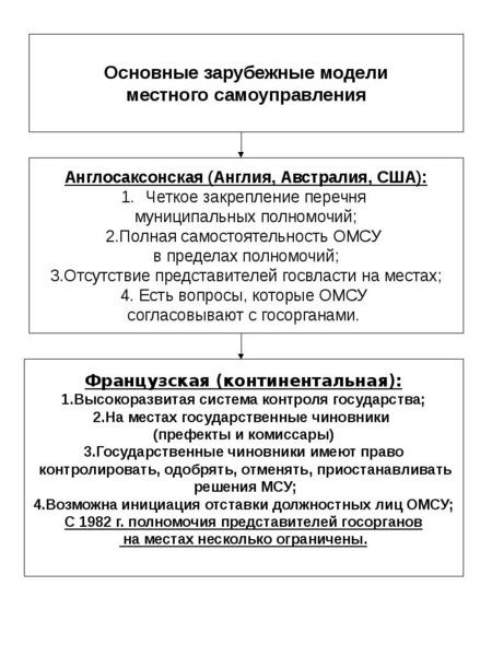 Опорные конспекты по курсу муниципального управления, слайд 15