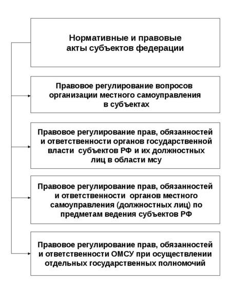 Опорные конспекты по курсу муниципального управления, слайд 26