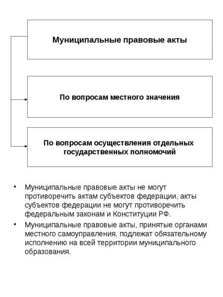 Муниципальные правовые акты не могут противоречить актам субъектов федерации, акты субъектов федерац