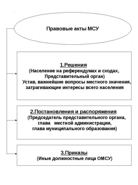 Опорные конспекты по курсу муниципального управления, слайд 28