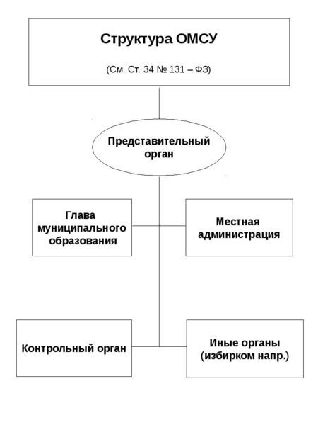 Опорные конспекты по курсу муниципального управления, слайд 36