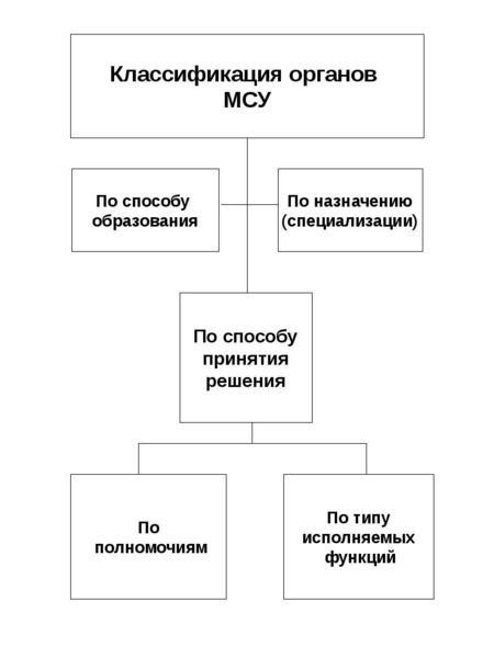 Опорные конспекты по курсу муниципального управления, слайд 37