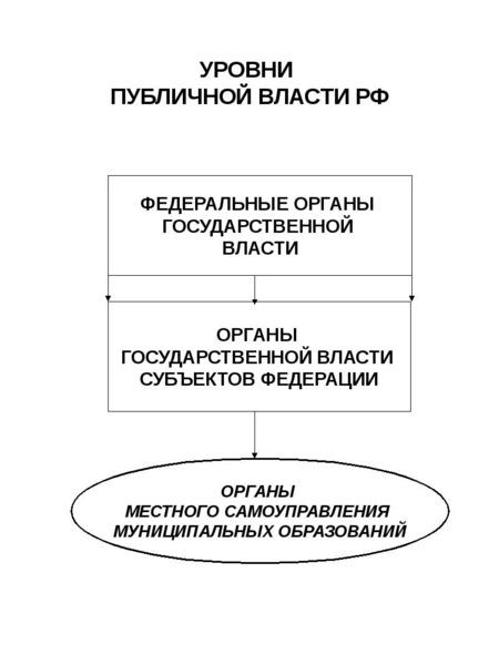 УРОВНИ ПУБЛИЧНОЙ ВЛАСТИ РФ