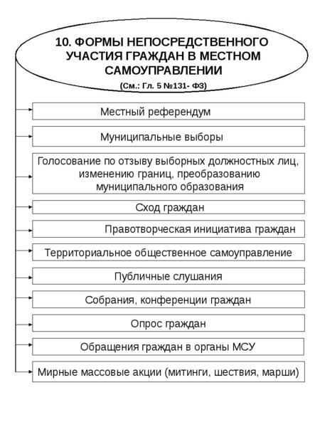 Опорные конспекты по курсу муниципального управления, слайд 69