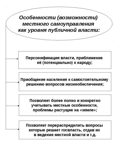 Опорные конспекты по курсу муниципального управления, слайд 8