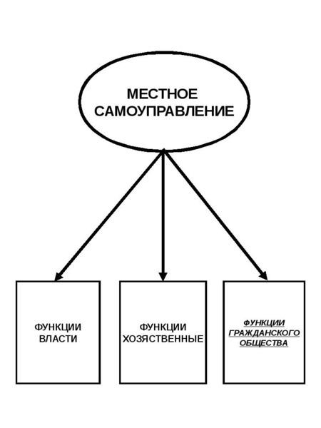Опорные конспекты по курсу муниципального управления, слайд 9