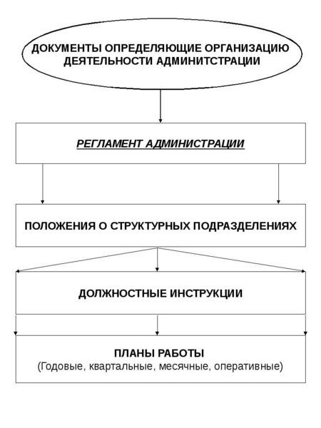 Опорные конспекты по курсу муниципального управления, слайд 90