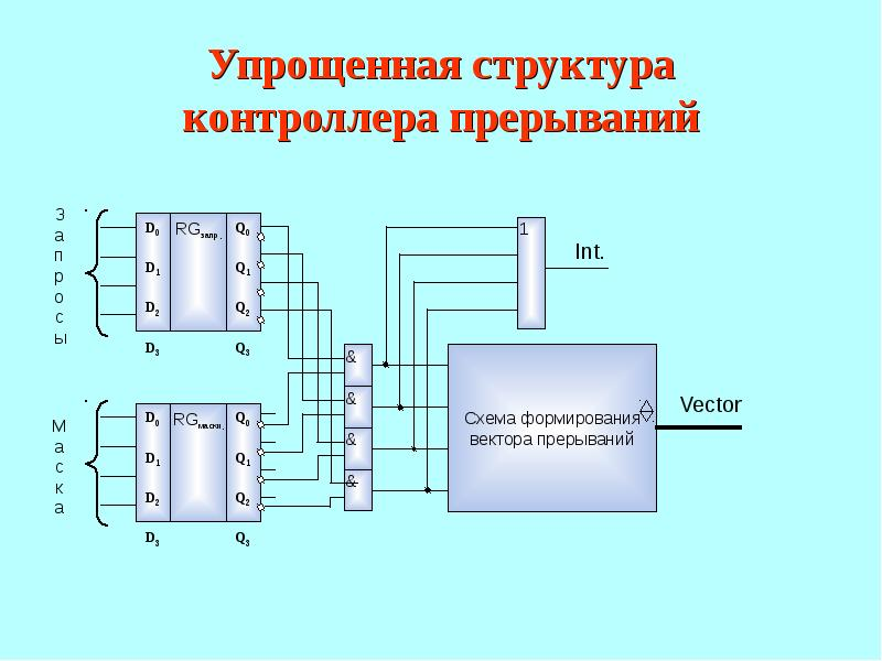 Презентация Контроллер прерываний