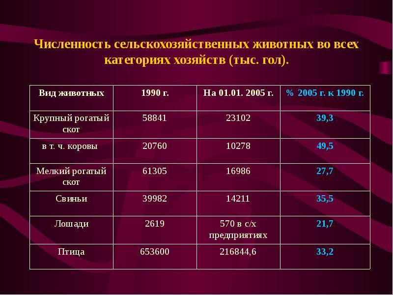 Численность сельскохозяйственных животных во всех категориях хозяйств (тыс. гол).