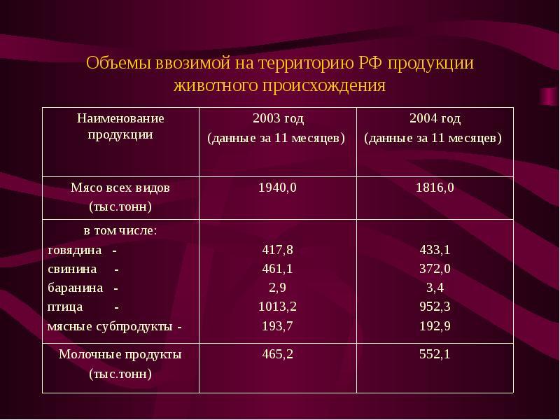 Объемы ввозимой на территорию РФ продукции животного происхождения