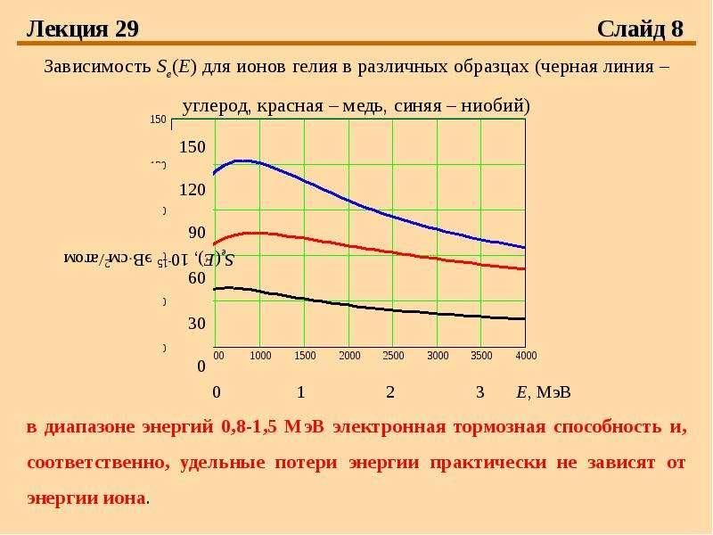 Лекция 29 Слайд 8 Зависимость Se(E) для ионов гелия в различных образцах (черная линия – углерод, кр