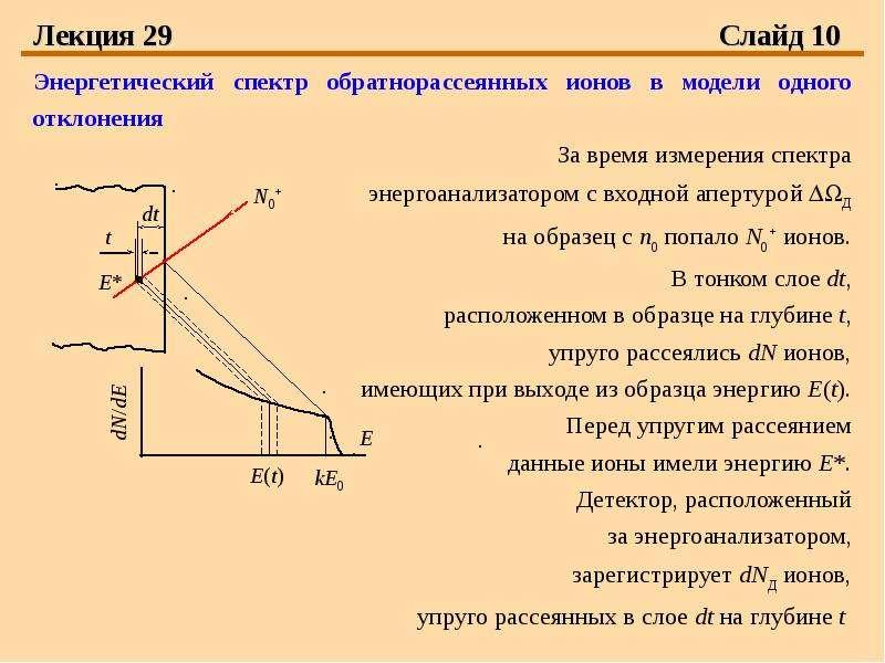 Лекция 29 Слайд 10 Энергетический спектр обратнорассеянных ионов в модели одного отклонения За время