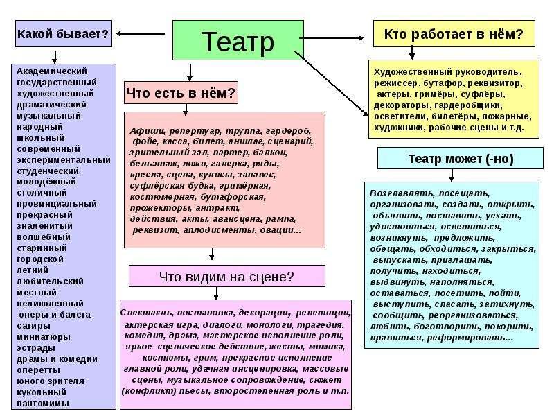 ОГЭ. Устный экзамен. Варианты составления словарных полей фотографий, слайд 7