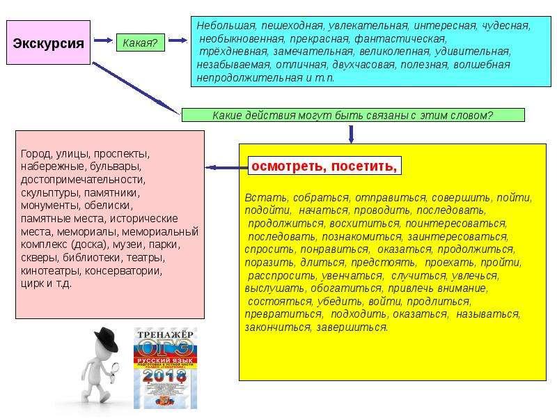 ОГЭ. Устный экзамен. Варианты составления словарных полей фотографий, слайд 8