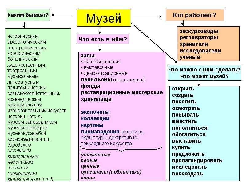 ОГЭ. Устный экзамен. Варианты составления словарных полей фотографий, слайд 9