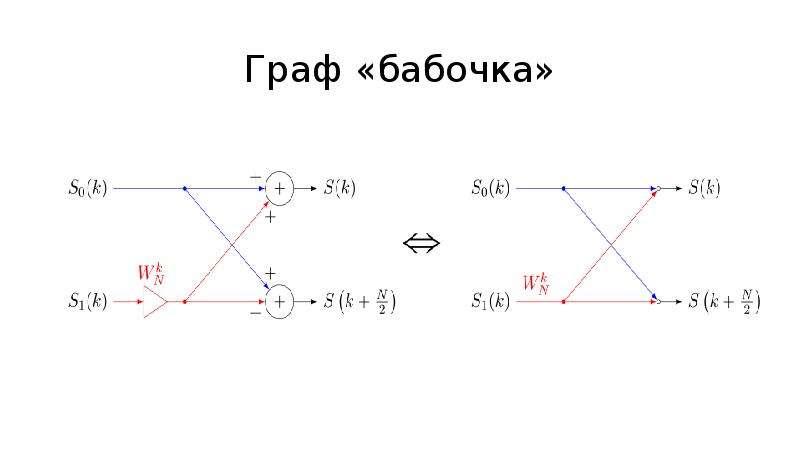 Граф «бабочка»