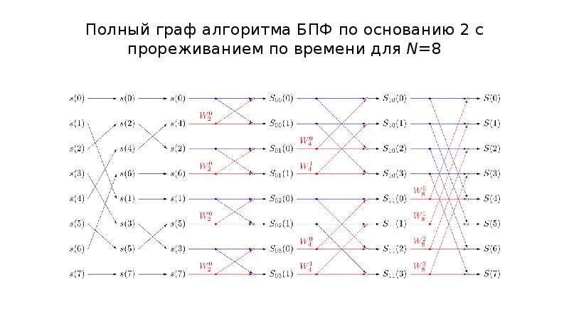 Полный граф алгоритма БПФ по основанию 2 с прореживанием по времени для N=8
