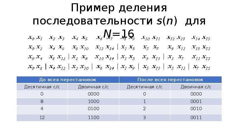 Пример деления последовательности s(n) для N=16