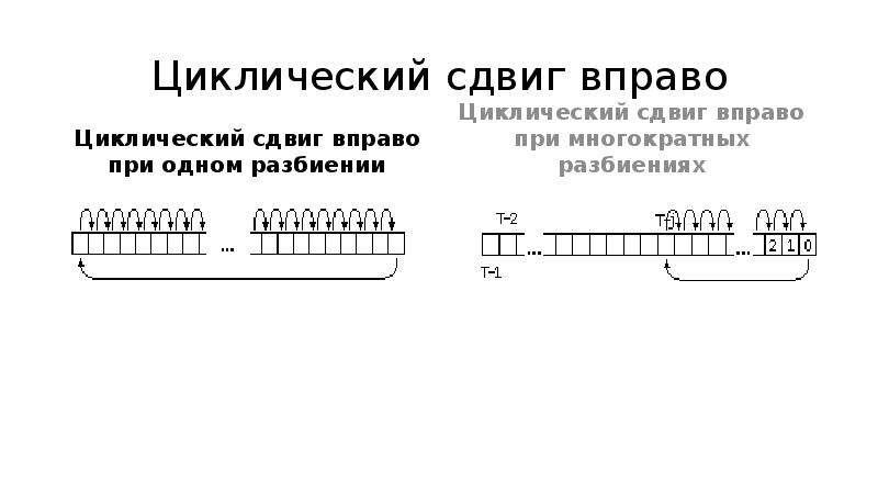 Циклический сдвиг вправо Циклический сдвиг вправо при одном разбиении