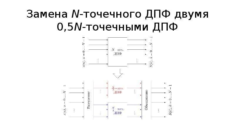 Замена N-точечного ДПФ двумя 0,5N-точечными ДПФ